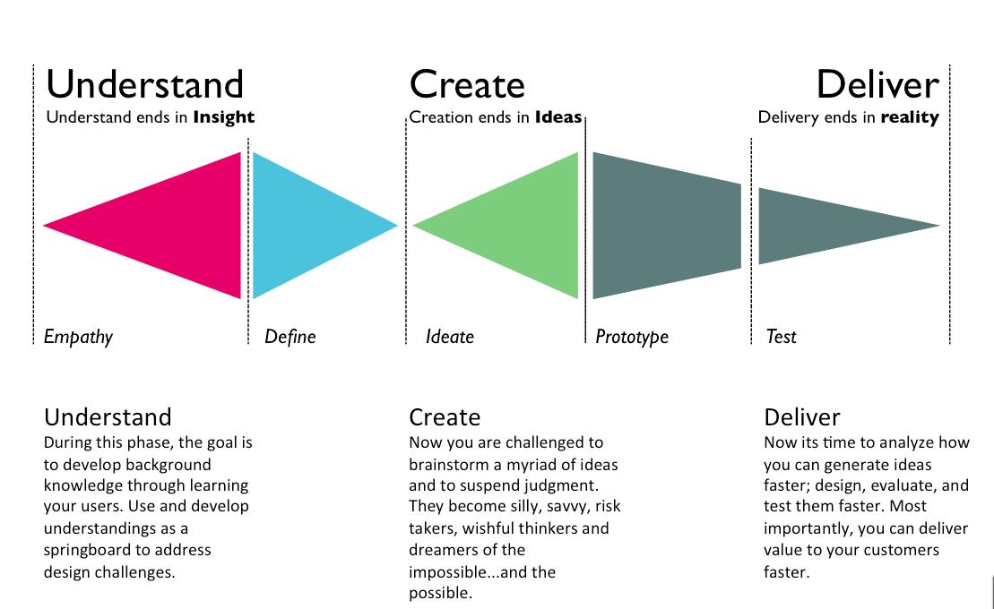 Trndmrkr_design_thinking